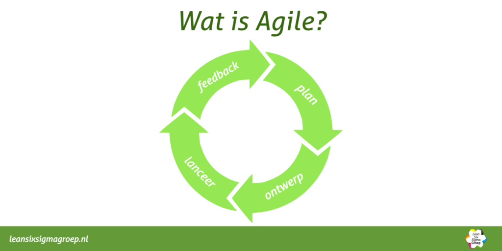 Wat is Agile?