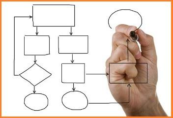 Bedrijfsprocessen verbeteren met Lean Six Sigma