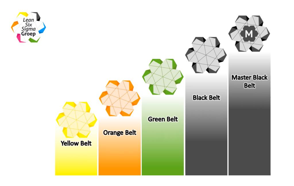 Lean Six Sigma Belts - Wat zijn ze en wat betekenen ze?