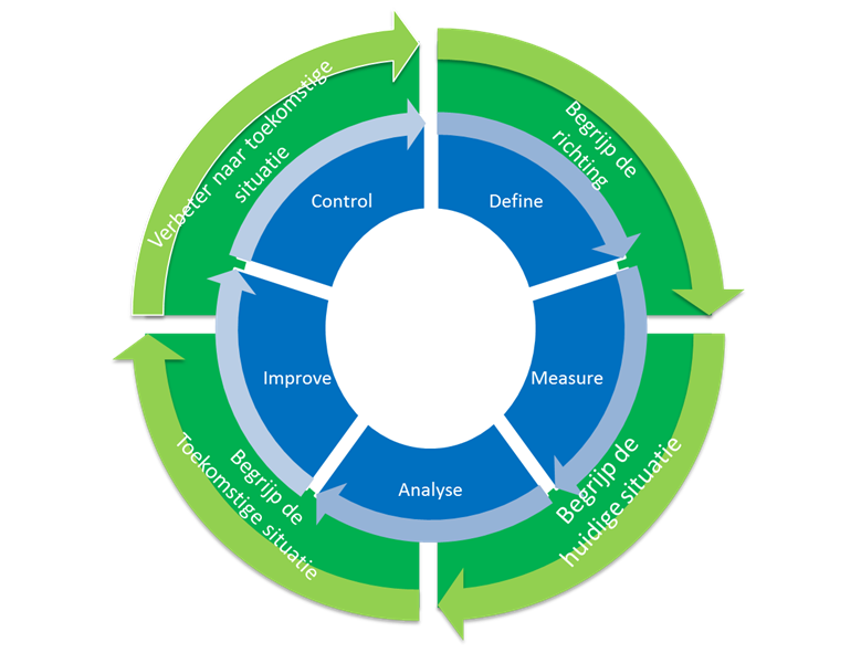 Lean Six Sigma en de DMAIC-cyclus uitgebeeld