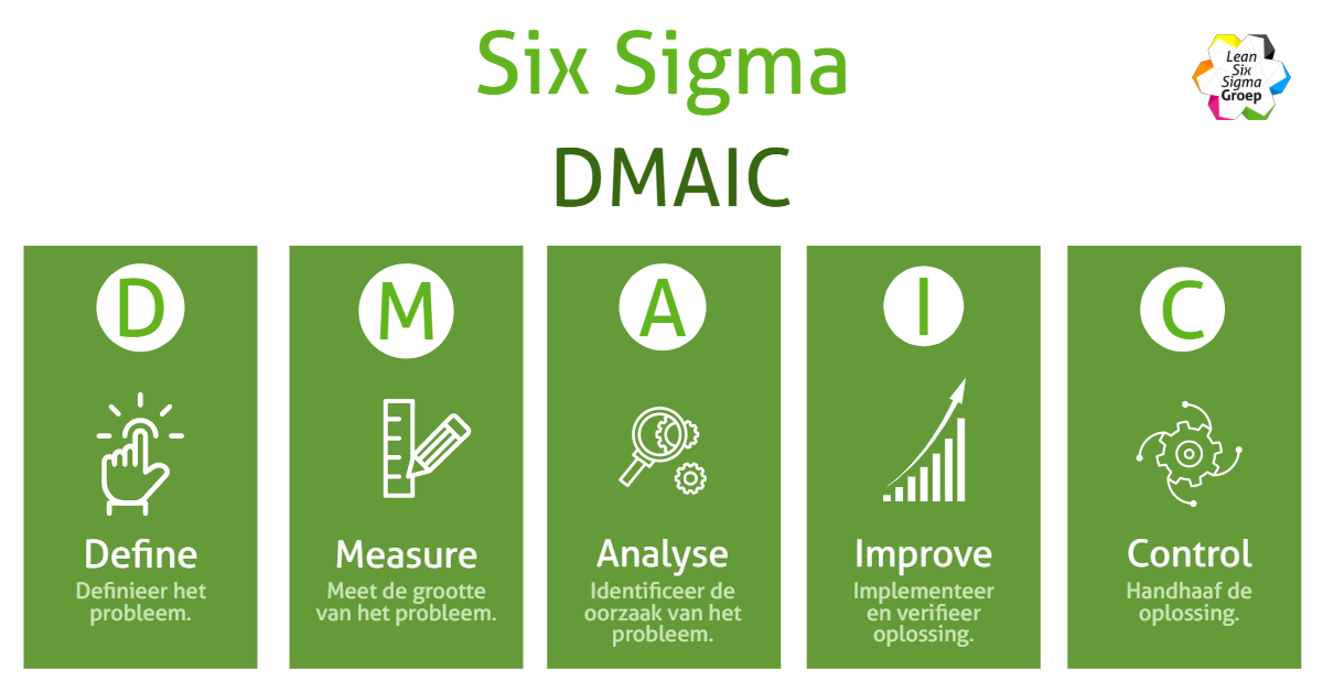 DMAIC staat voor Define Measure Analyze Improve Control