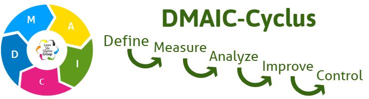 DMAIC Cyclus