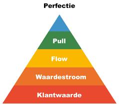 Hoe streeft de Lean methode naar perfectie?