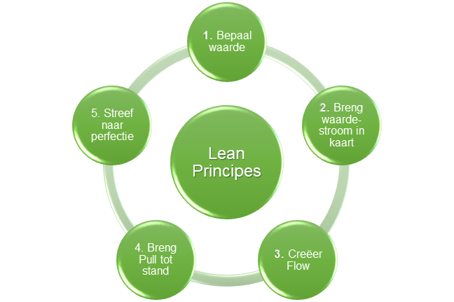 Wat is Lean?
