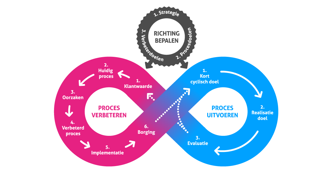 Lean Agile Model