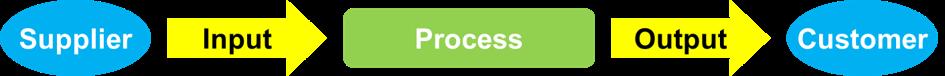 SIPOC is een krachtige en handige tool om een proces in kaart te brengen.