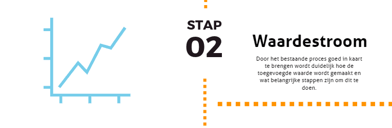 De 5 Lean basisprincipes stap 2: Breng het proces in kaart