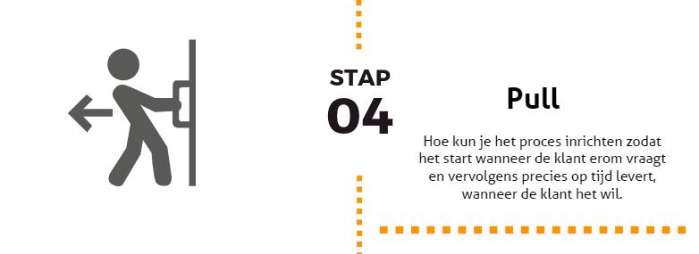 De 5 Lean basisprincipes stap 4: Pull