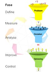 DMAIC - Het trechtermodel laat de combinatie van Lean en Six Sigma zien