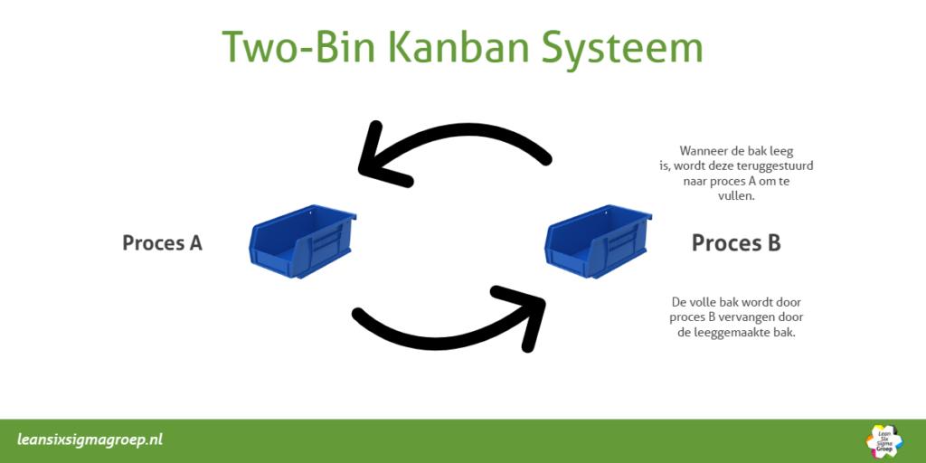 Het Two-bin Kanban systeem