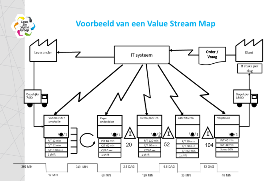 Voorbeeld van een Value Stream Map (VSM)