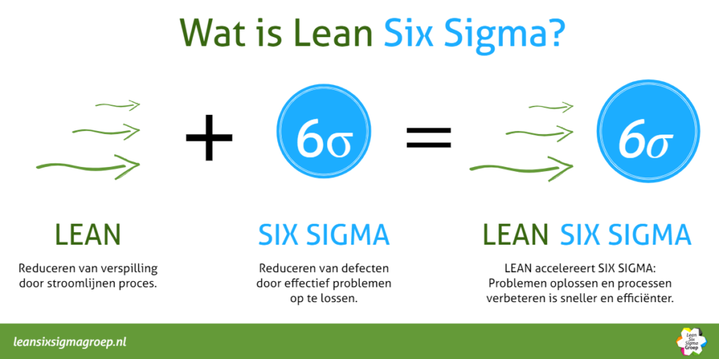 Wat is Lean Six Sigma? Wat is Lean Six Sigma Green Belt? Wat is Lean Six Sigma Black Belt? Leer meer over deze termen