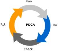 PDCA in verbeterprocessen