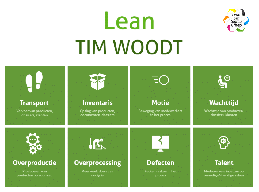 Tim Wood Tim Woods Tim Woodt Lean verspillingen
