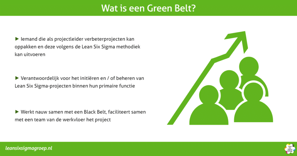 Wat is een Green Belt?