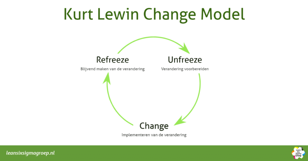 Kurt Lewin Change Model verandermanagement