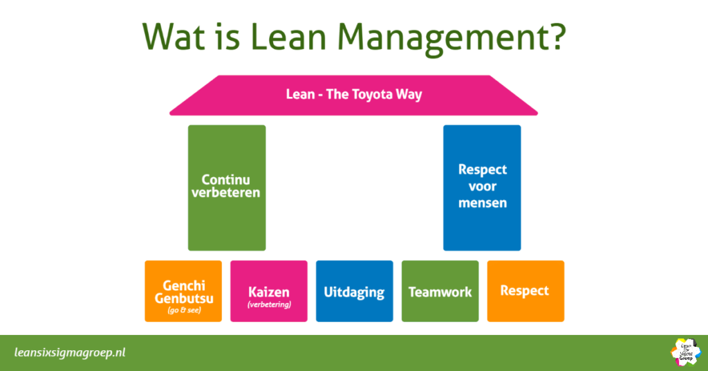 Lean Management en the Toyota Way