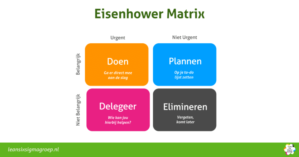 Eisenhower Matrix of Eisenhowermethode