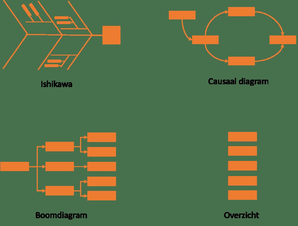 Root Cause Analysis overzicht