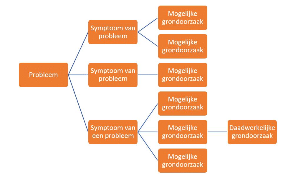 Root cause analysis RCA