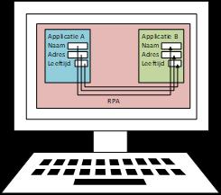 RPA of Robot Process Automation en Lean