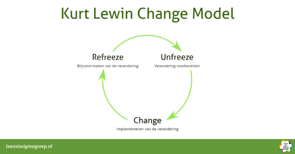 Kurt Lewin Change Model in verandermanagement