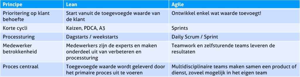 Lean en Agile principes: De verschillen en overeenkomsten