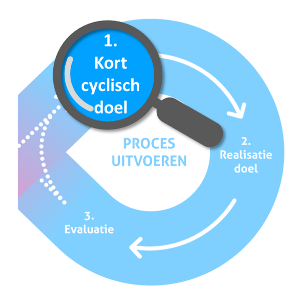 Lean Agile model: Kort Cyclisch doel