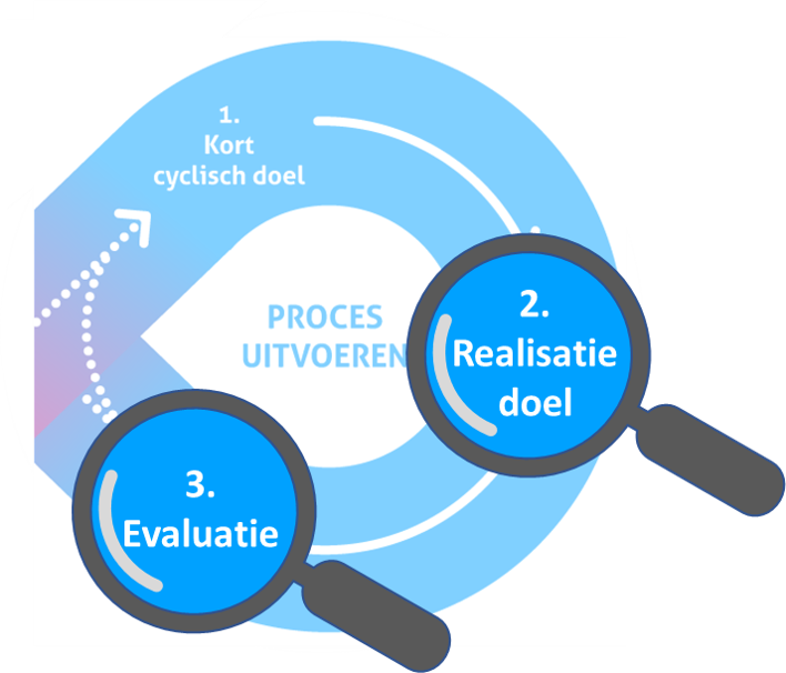 Lean Agile Model: Realisatie Doel en Evaluatie