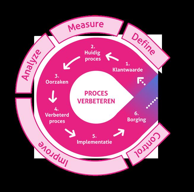 Lean Agile Model: DMAIC in het Proces Verbeteren