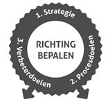 Lean Agile Model: Richting Bepalen door Strategie, Procesdoelen en Verbeterdoelen