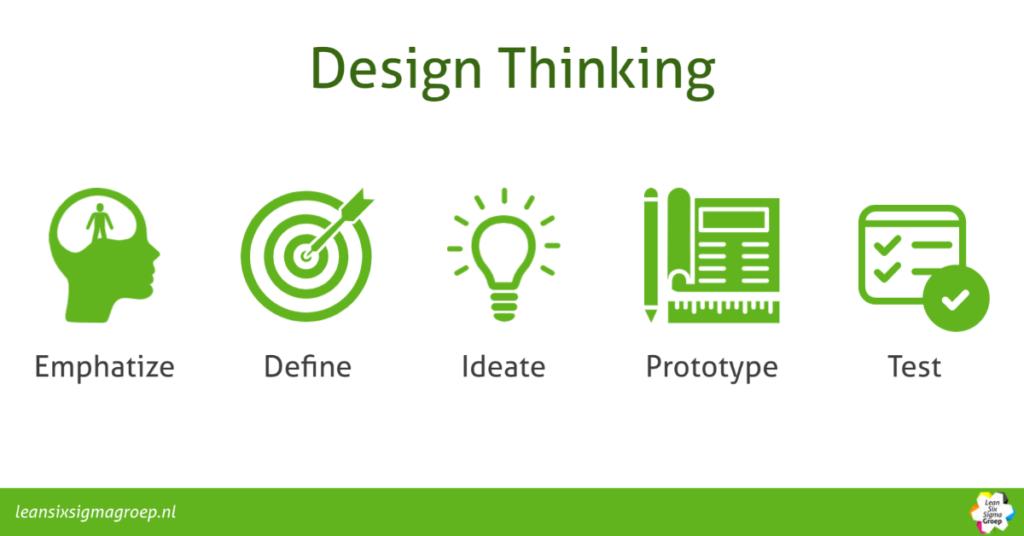 Design Thinking, wat is het en hoe werkt het?