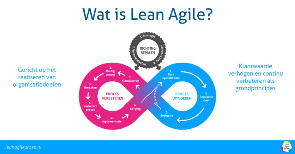 Wat is Lean Agile en hoe werkt het?