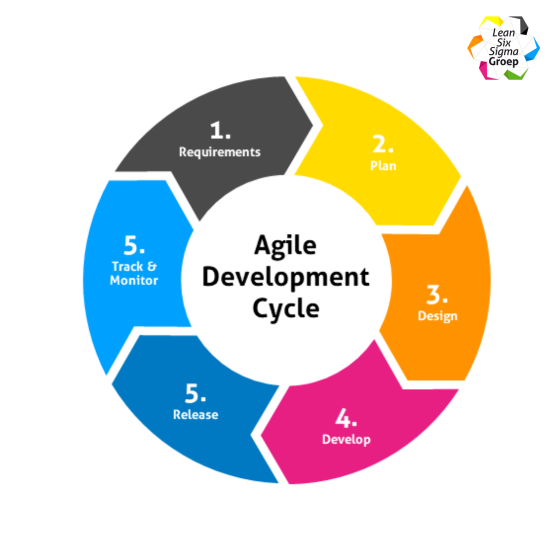 Agile Development Cyclus