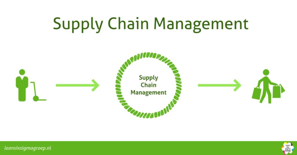 Supply Chain Management en Lean