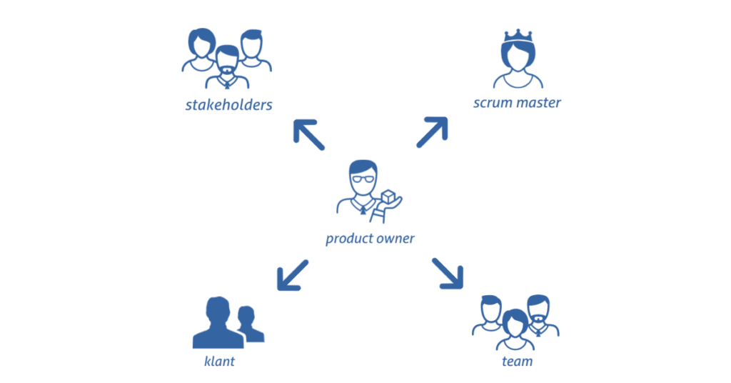 Product Owner Rol
